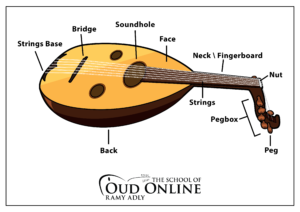 Oud instrument parts name